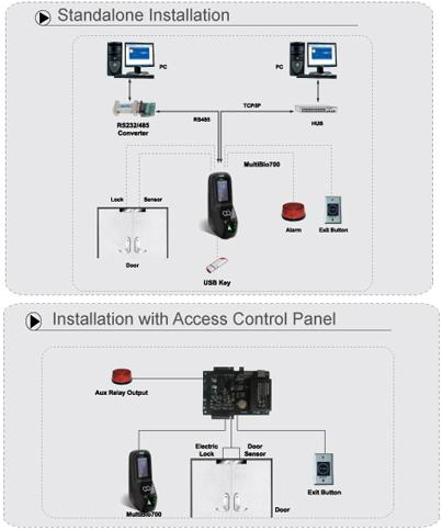 Multibio 700 Multibiometric Access Control And Time