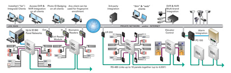 rbh integra32 multi door access control system installation diagram